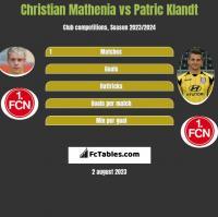 Christian Mathenia vs Patric Klandt h2h player stats