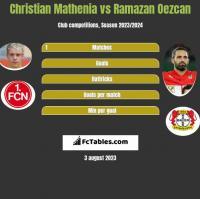 Christian Mathenia vs Ramazan Oezcan h2h player stats