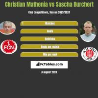 Christian Mathenia vs Sascha Burchert h2h player stats