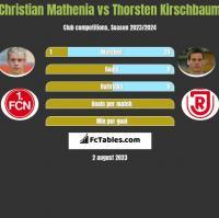 Christian Mathenia vs Thorsten Kirschbaum h2h player stats