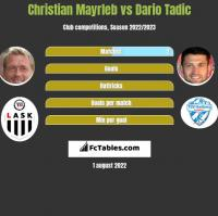 Christian Mayrleb vs Dario Tadic h2h player stats