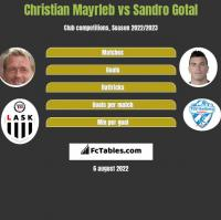 Christian Mayrleb vs Sandro Gotal h2h player stats