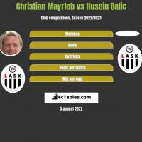 Christian Mayrleb vs Husein Balic h2h player stats