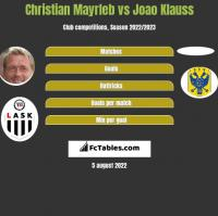 Christian Mayrleb vs Joao Klauss h2h player stats