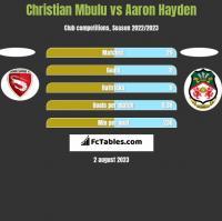 Christian Mbulu vs Aaron Hayden h2h player stats