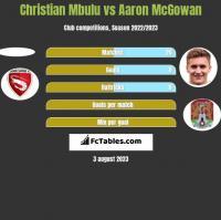 Christian Mbulu vs Aaron McGowan h2h player stats