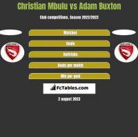 Christian Mbulu vs Adam Buxton h2h player stats