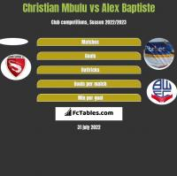 Christian Mbulu vs Alex Baptiste h2h player stats