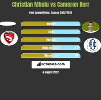 Christian Mbulu vs Cameron Kerr h2h player stats