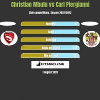 Christian Mbulu vs Carl Piergianni h2h player stats