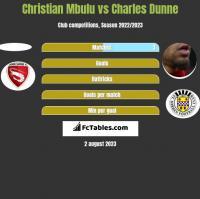 Christian Mbulu vs Charles Dunne h2h player stats