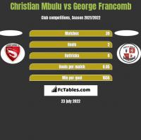 Christian Mbulu vs George Francomb h2h player stats