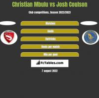 Christian Mbulu vs Josh Coulson h2h player stats