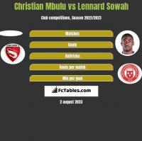 Christian Mbulu vs Lennard Sowah h2h player stats