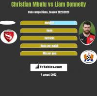 Christian Mbulu vs Liam Donnelly h2h player stats