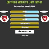 Christian Mbulu vs Liam Gibson h2h player stats