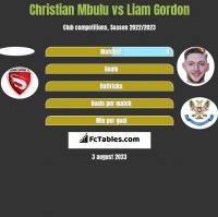 Christian Mbulu vs Liam Gordon h2h player stats