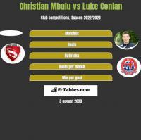 Christian Mbulu vs Luke Conlan h2h player stats