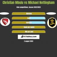 Christian Mbulu vs Michael Nottingham h2h player stats