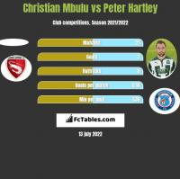 Christian Mbulu vs Peter Hartley h2h player stats