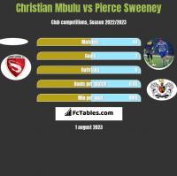 Christian Mbulu vs Pierce Sweeney h2h player stats