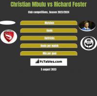 Christian Mbulu vs Richard Foster h2h player stats