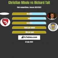 Christian Mbulu vs Richard Tait h2h player stats