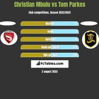 Christian Mbulu vs Tom Parkes h2h player stats