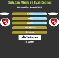 Christian Mbulu vs Ryan Cooney h2h player stats