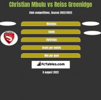 Christian Mbulu vs Reiss Greenidge h2h player stats