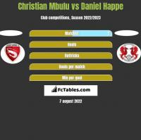 Christian Mbulu vs Daniel Happe h2h player stats