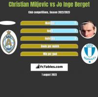 Christian Miljevic vs Jo Inge Berget h2h player stats