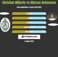 Christian Miljevic vs Marcus Antonsson h2h player stats