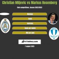 Christian Miljevic vs Markus Rosenberg h2h player stats