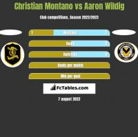 Christian Montano vs Aaron Wildig h2h player stats