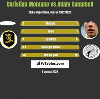 Christian Montano vs Adam Campbell h2h player stats