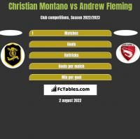 Christian Montano vs Andrew Fleming h2h player stats