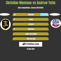 Christian Montano vs Andrew Tutte h2h player stats