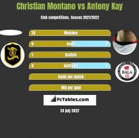 Christian Montano vs Antony Kay h2h player stats