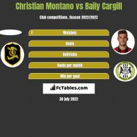 Christian Montano vs Baily Cargill h2h player stats
