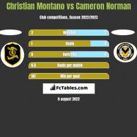Christian Montano vs Cameron Norman h2h player stats