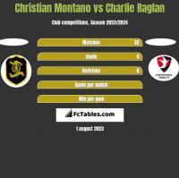 Christian Montano vs Charlie Raglan h2h player stats