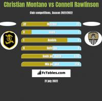 Christian Montano vs Connell Rawlinson h2h player stats