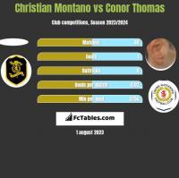 Christian Montano vs Conor Thomas h2h player stats