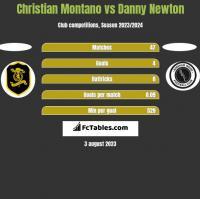 Christian Montano vs Danny Newton h2h player stats