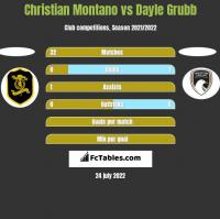 Christian Montano vs Dayle Grubb h2h player stats