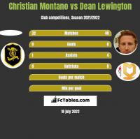 Christian Montano vs Dean Lewington h2h player stats