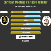 Christian Montano vs Fiacre Kelleher h2h player stats
