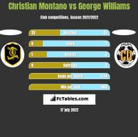 Christian Montano vs George Williams h2h player stats