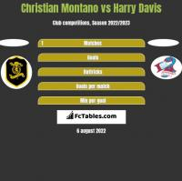 Christian Montano vs Harry Davis h2h player stats